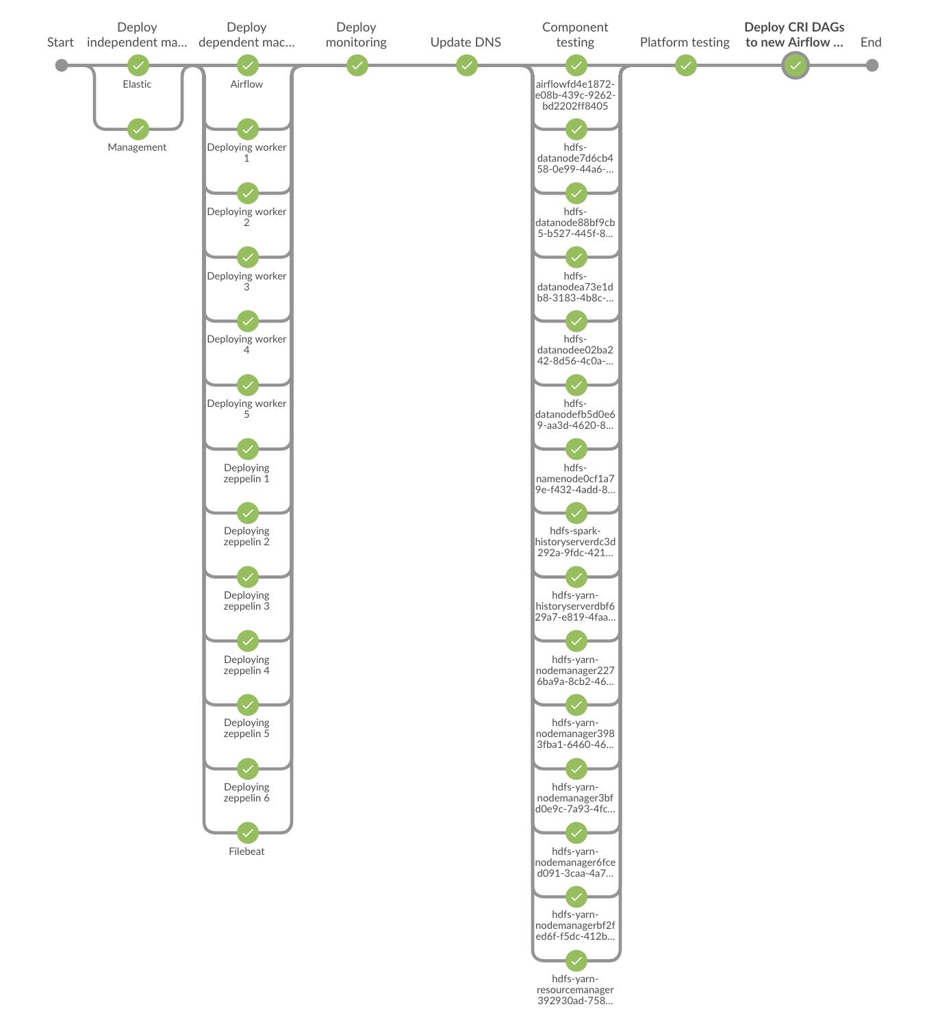 Using Inspec to Validate Infrastructure - DevOps com