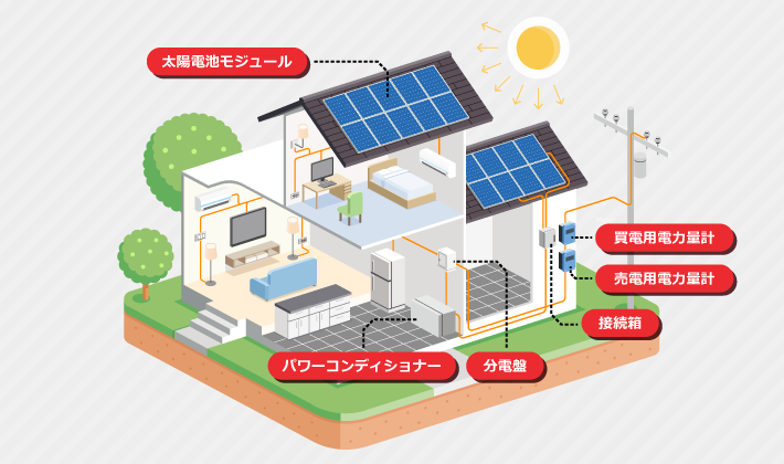太陽光発電システムの構造イメージ