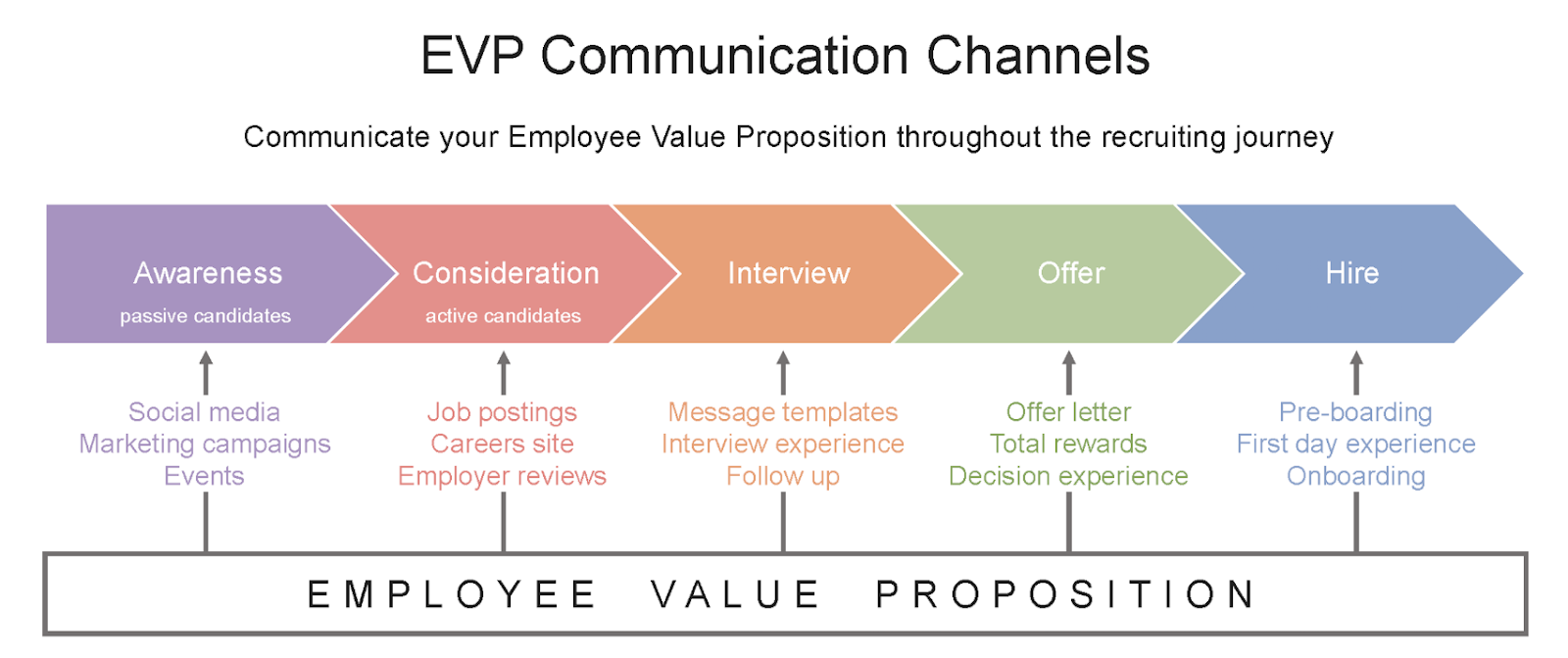 how-to-communicate-your employee value proposition in an effective way