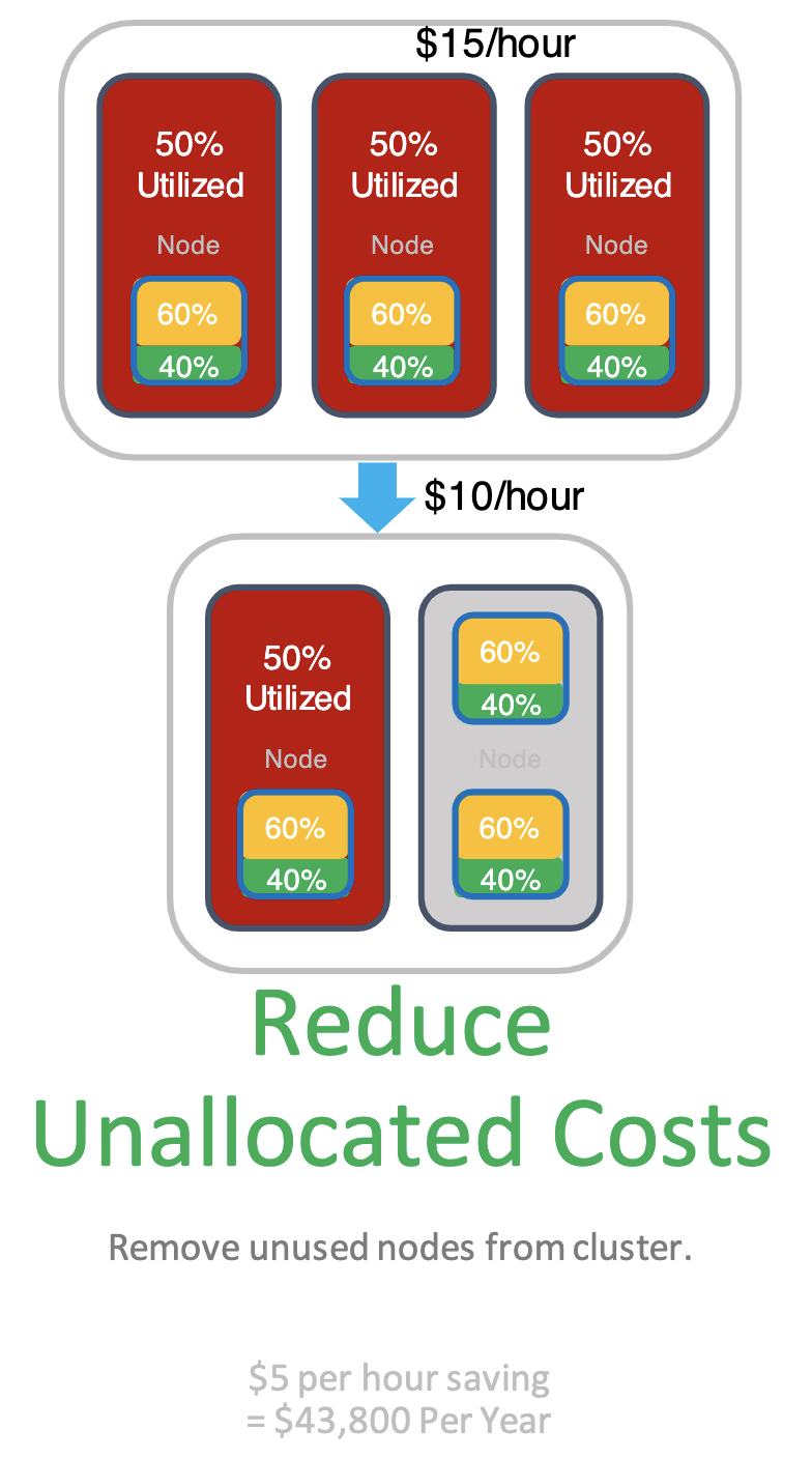 Results of reducing unallocated costs.