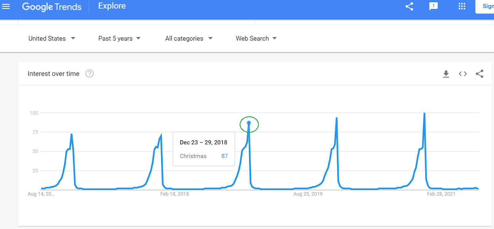 google tools for keyword research Google trends