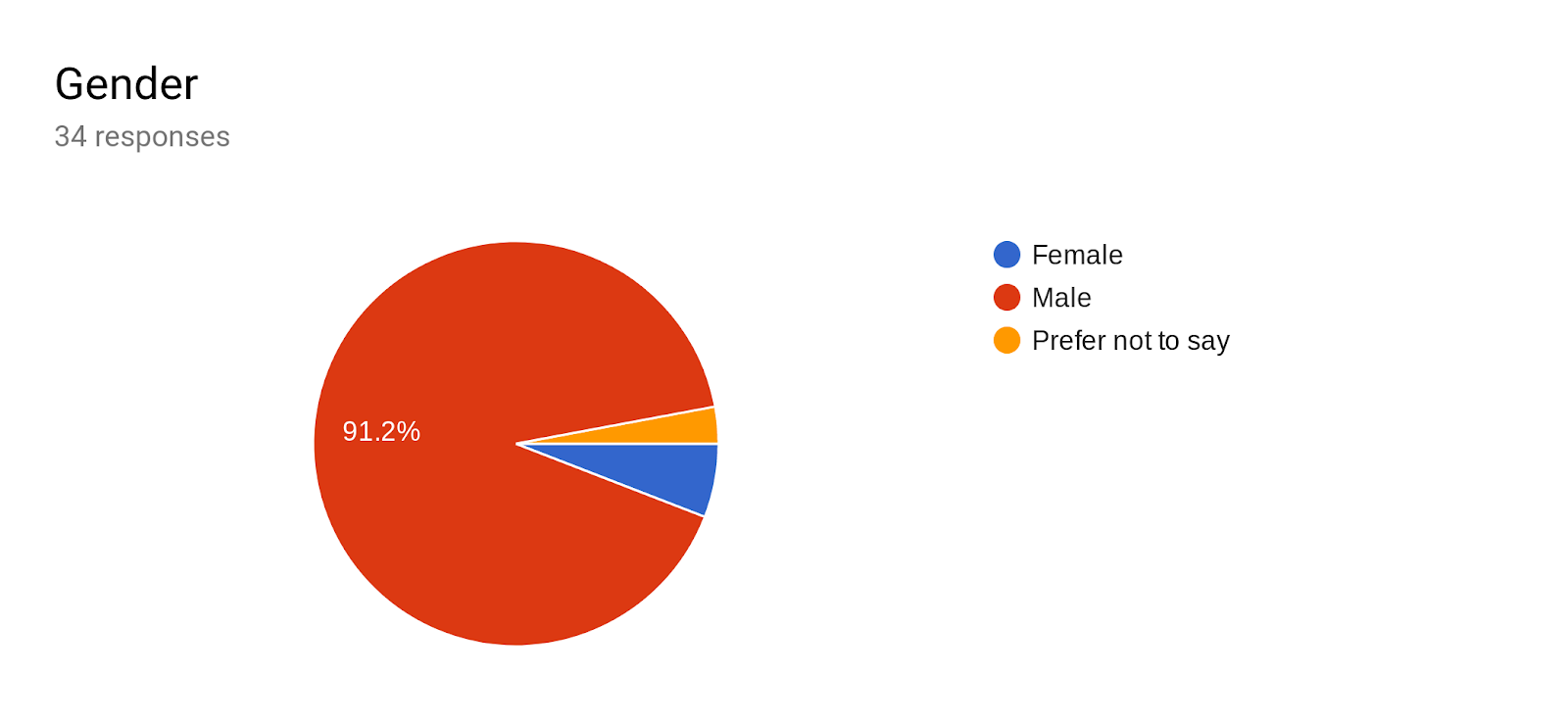 Forms response chart. Question title: Gender. Number of responses: 34 responses.