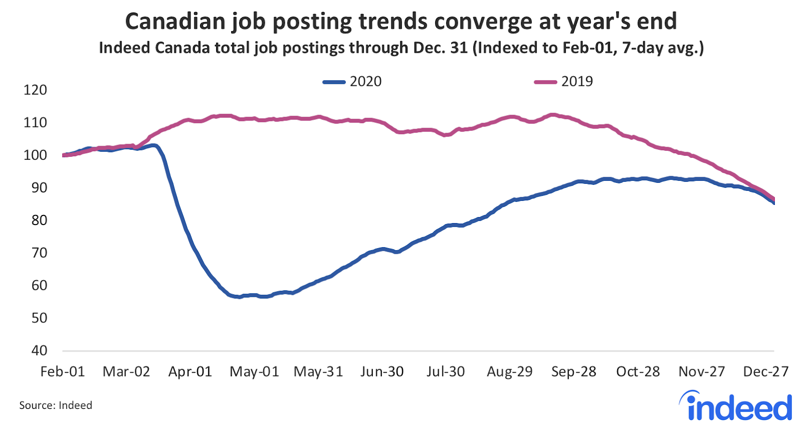 Line graph showing Canadian job postings trends converge at year's end