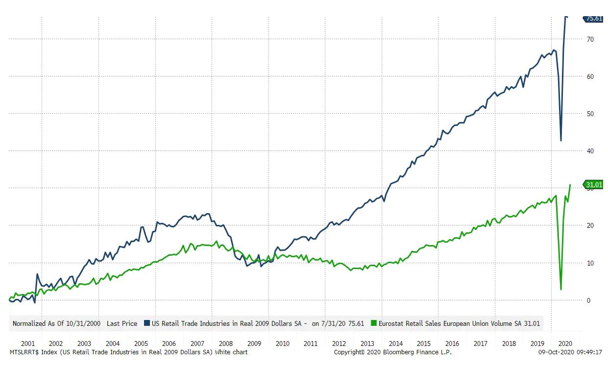Рост сектора потребительских товаров — самый очевидный из всех сценариев. Как на этом заработать?