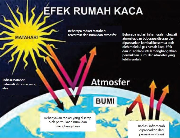 pemanasan global, efek rumah kaca