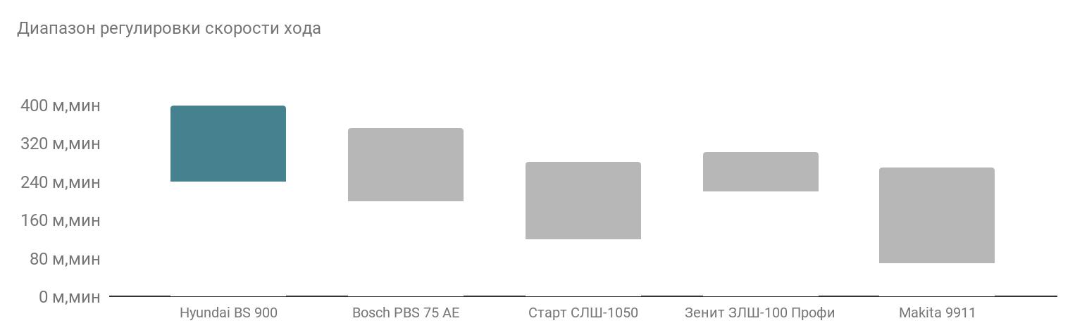 сравнение по диапазону регулировки хода
