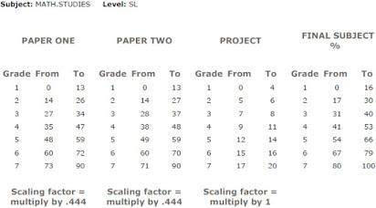 Ib maths studies coursework mark scheme