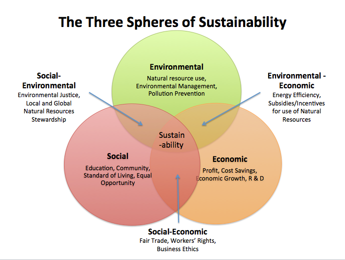 the definition of sustainability engineering essay Editor's note sustainability has major implications for society and engineers   ethical reference – provision of definitions of right and wrong we can then.