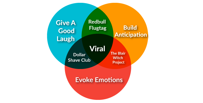 what-makes-viral-marketing-most-effective