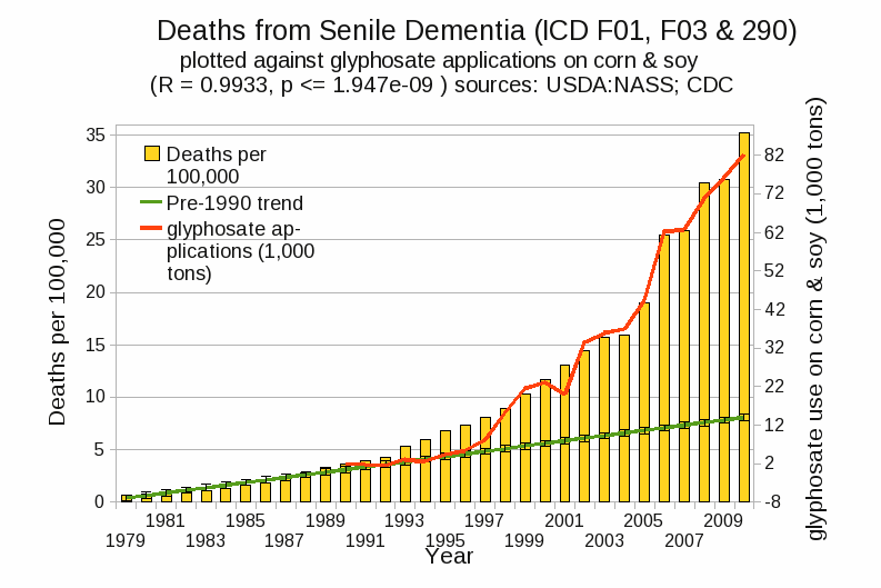 Image result for glyphosate and dementia