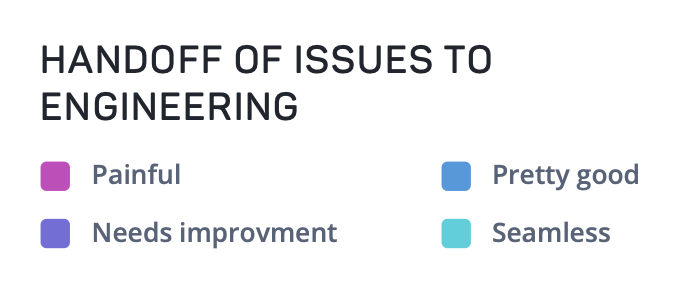 Handoff of issues to engineering options are painful, needs improvement, pretty good, and seamless.