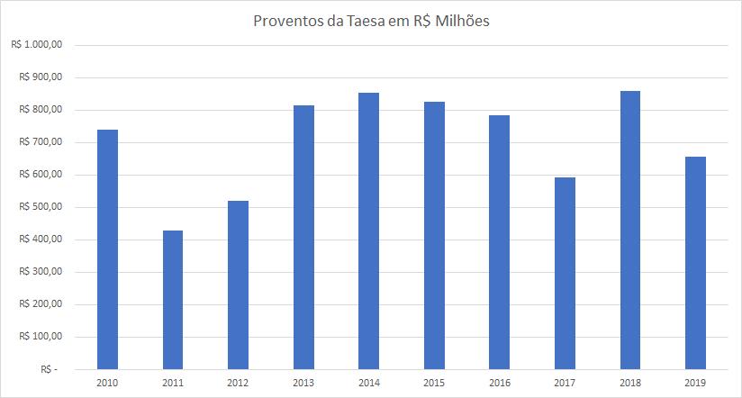 Gráfico apresenta proventos da Taesa em R$ milhões. Período: 2010 a 2019.