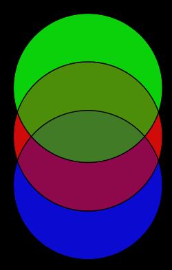 Image of a Venn Diagram circles.