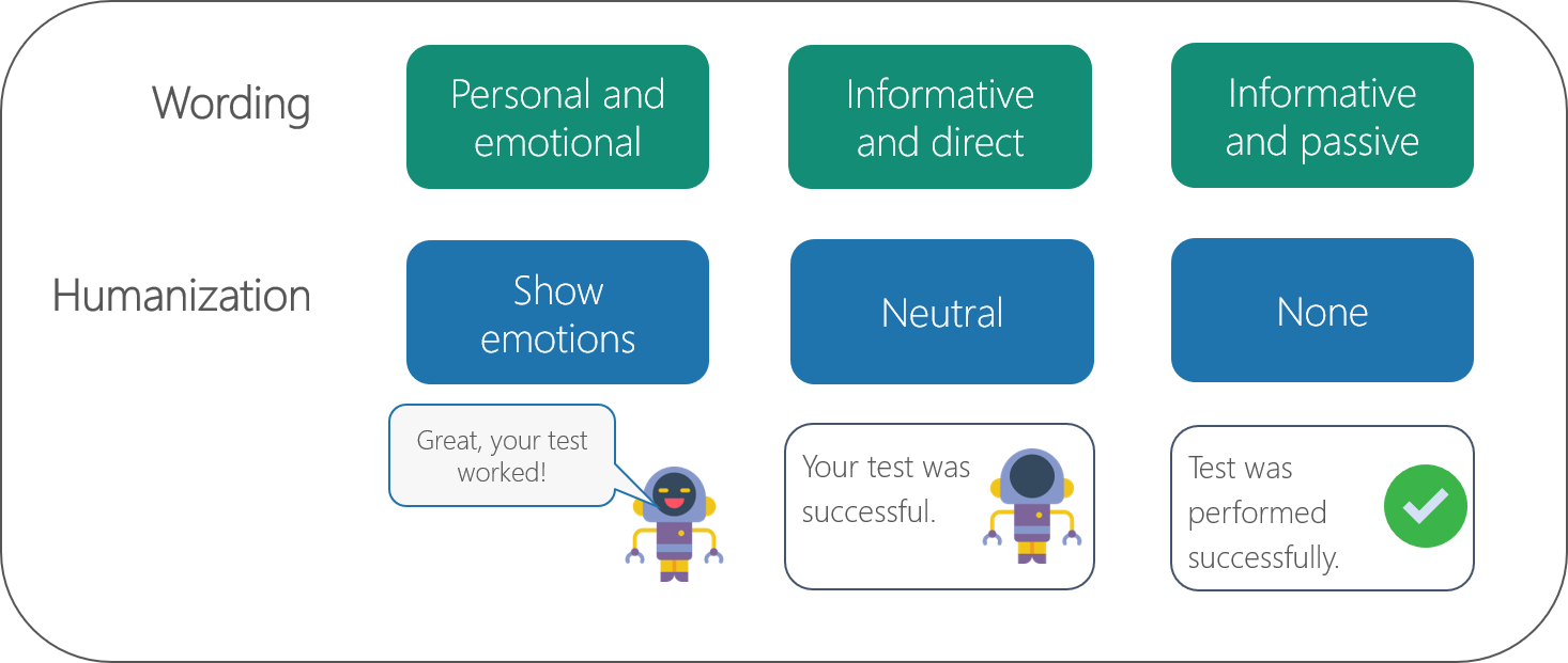 Different types of showing emotions in AI systems