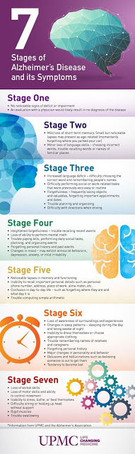 Stages of Alzheimer's disease and its symptoms.