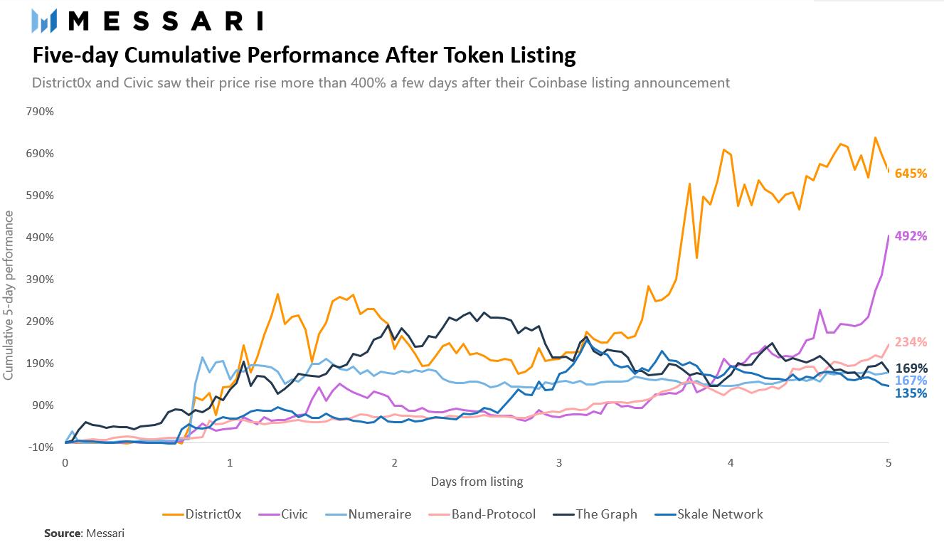 Доходность разных криптовалют после листинга на Coinbase