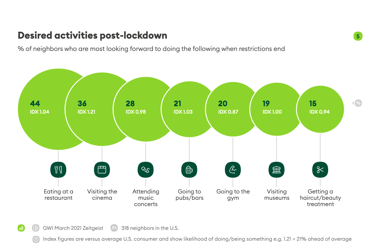 Graph that shows the percent of neighbors who are most looking forward to doing different activities when restrictions end