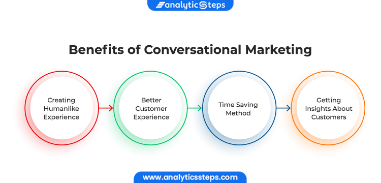 Image Showing Benefits of Conversational Marketing 1. Creating Humanlike Experience 2. Better Customer Experience 3. Time Saving Method 4. Getting Insights About Customers