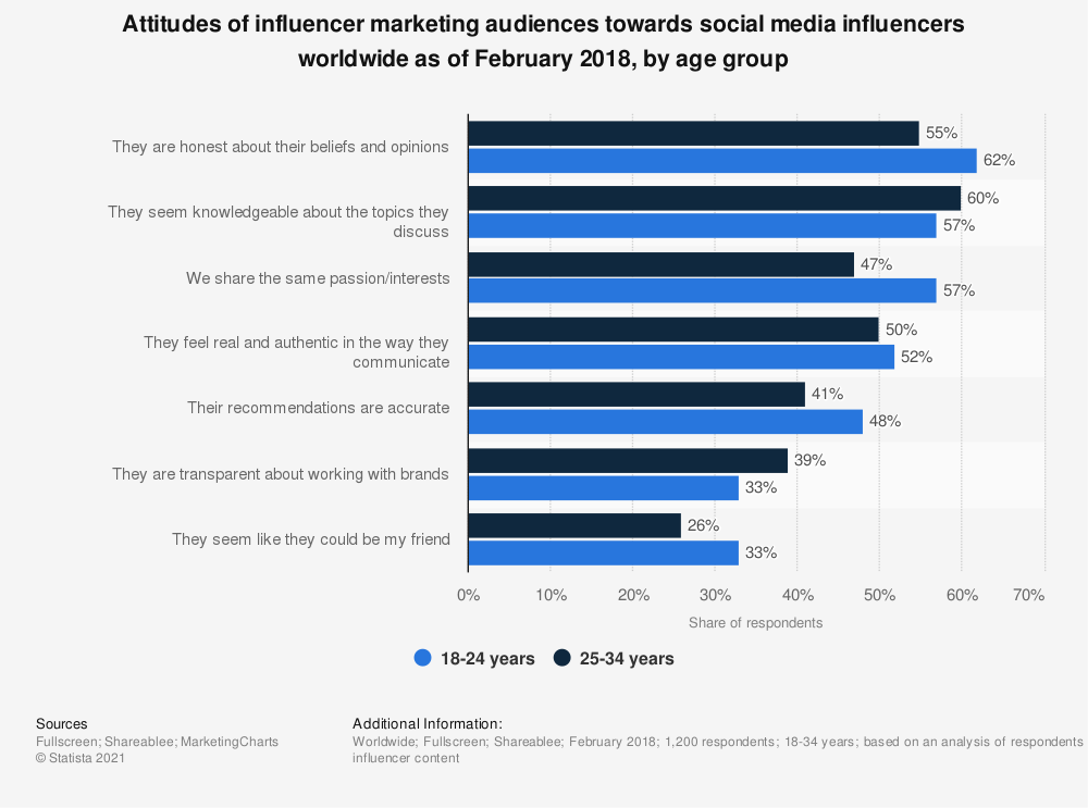 statistic_id956231_opinions-of-consumers-about-social-media-influencers-in-2018-by-age.png