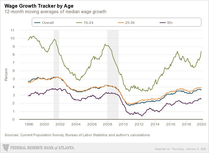 December wage growth ages 1