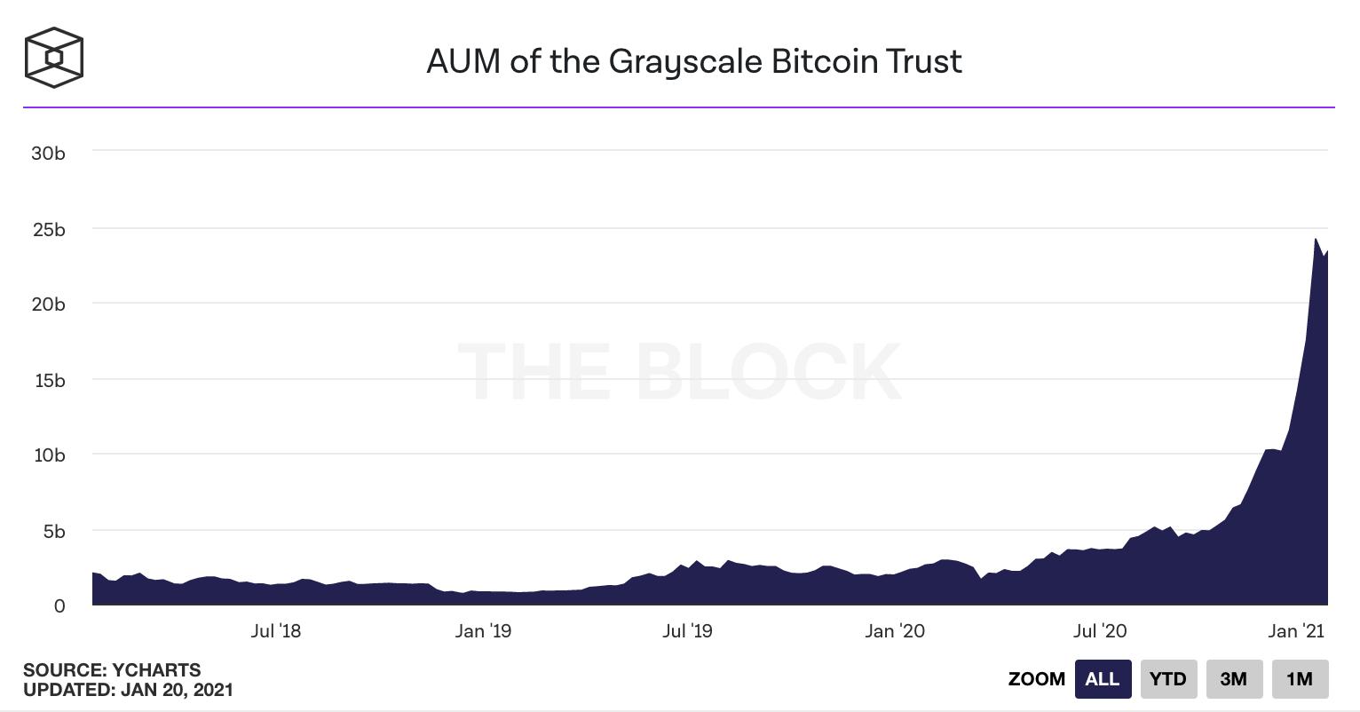 bitcoin bloko atlygio perpus)