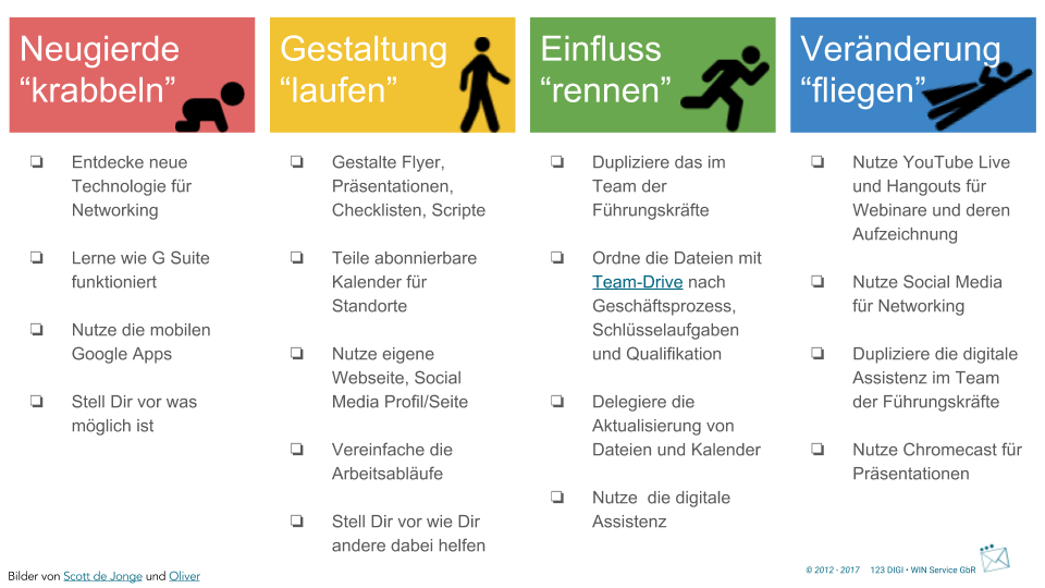 Die vier Phasen der digitalen Transformation als Checkliste.png