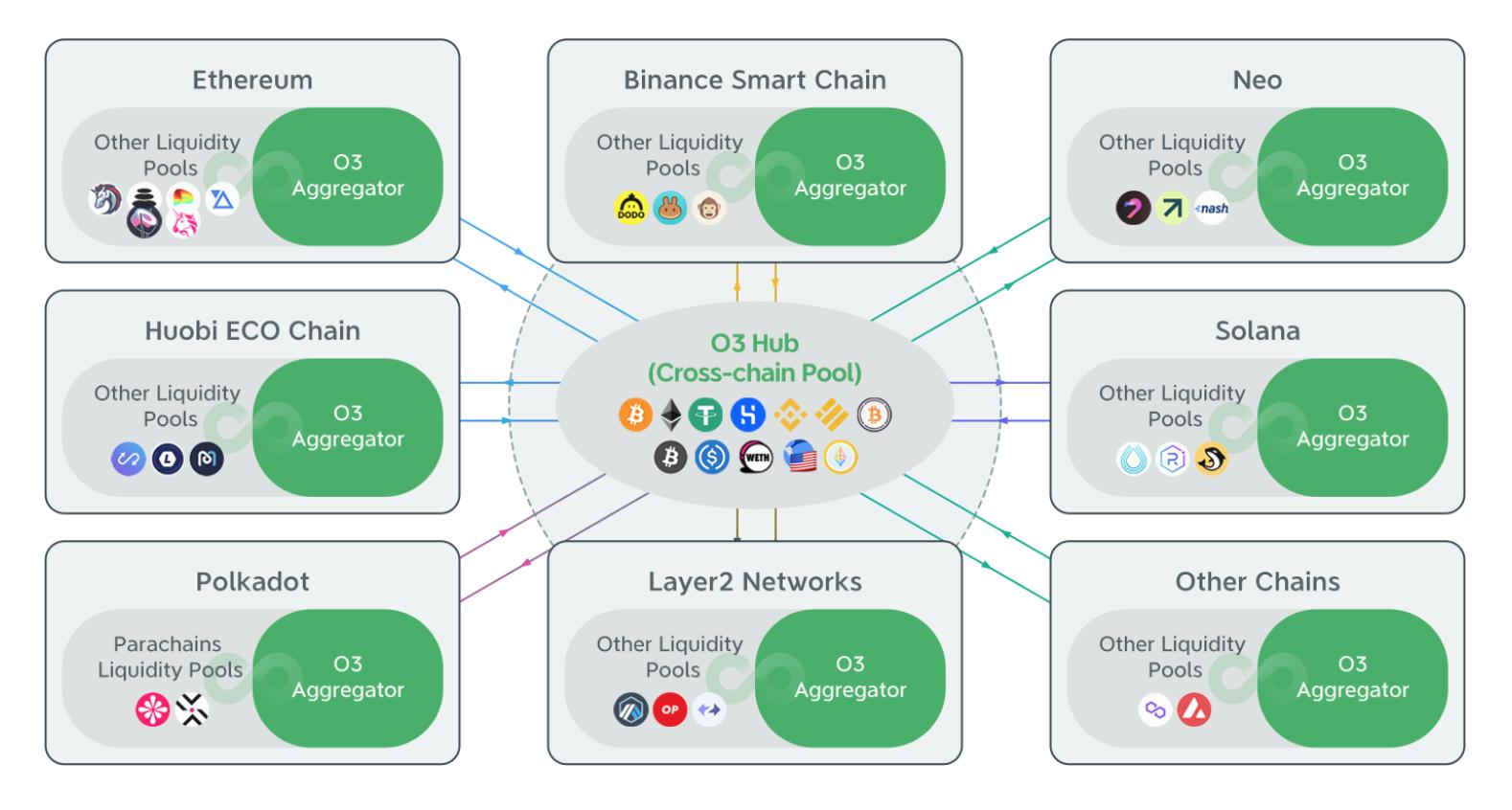 Blog Cross-Chain Yield Aggregator