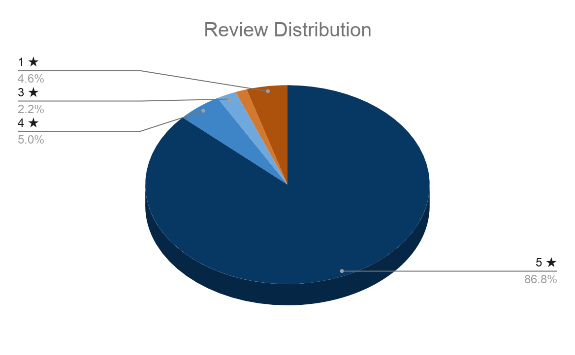 Distribution of review rankings.