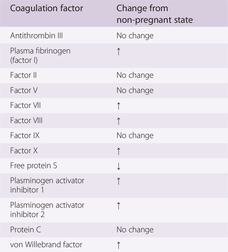 How different blood clotting (coagulation) factors change between pregnant and non-pregnant states  [5]