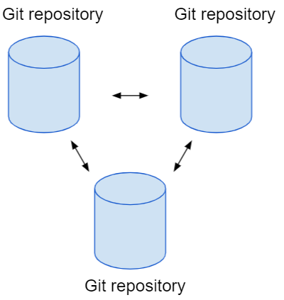How to clone a repository?