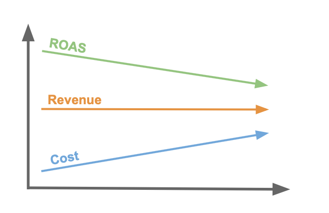 Target ROAS   Figure 1