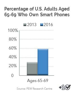 How Many People Own Smartphones