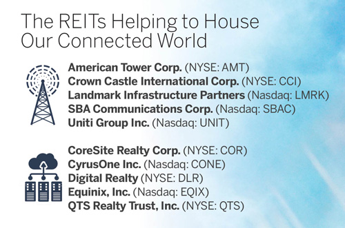 The REITs Helping to House Our Connected World
