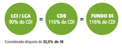 letras de crédito imposto de renda