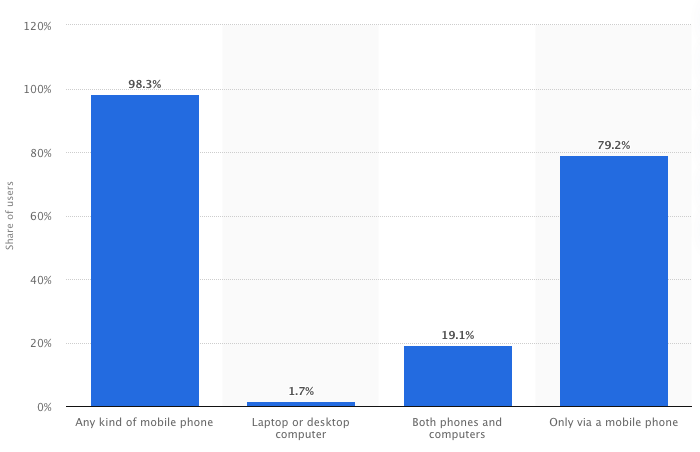 Charts showing the device usage of Facebook users worldwide as of January 2021