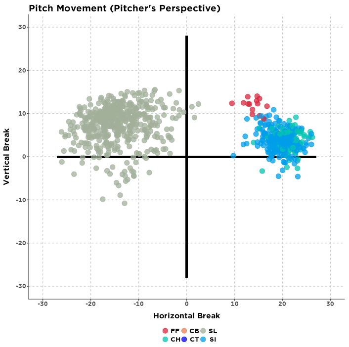 Pitch movement (pitcher's perspective) for Sergio Romo