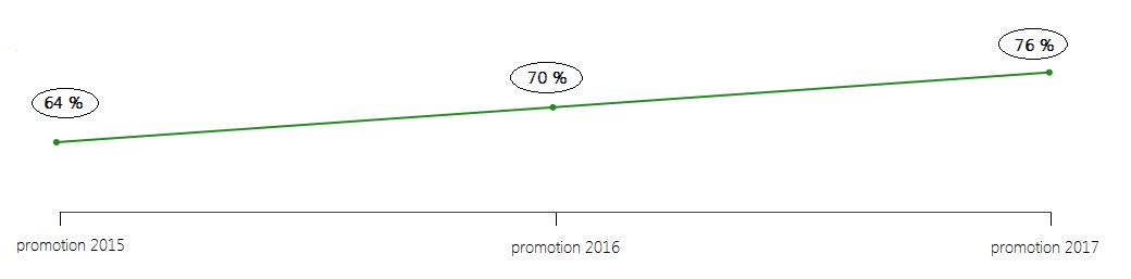 Evolution du taux d'emploi à 6 mois des jeunes diplômés des promotions 2015, 2016 et 2017 en France