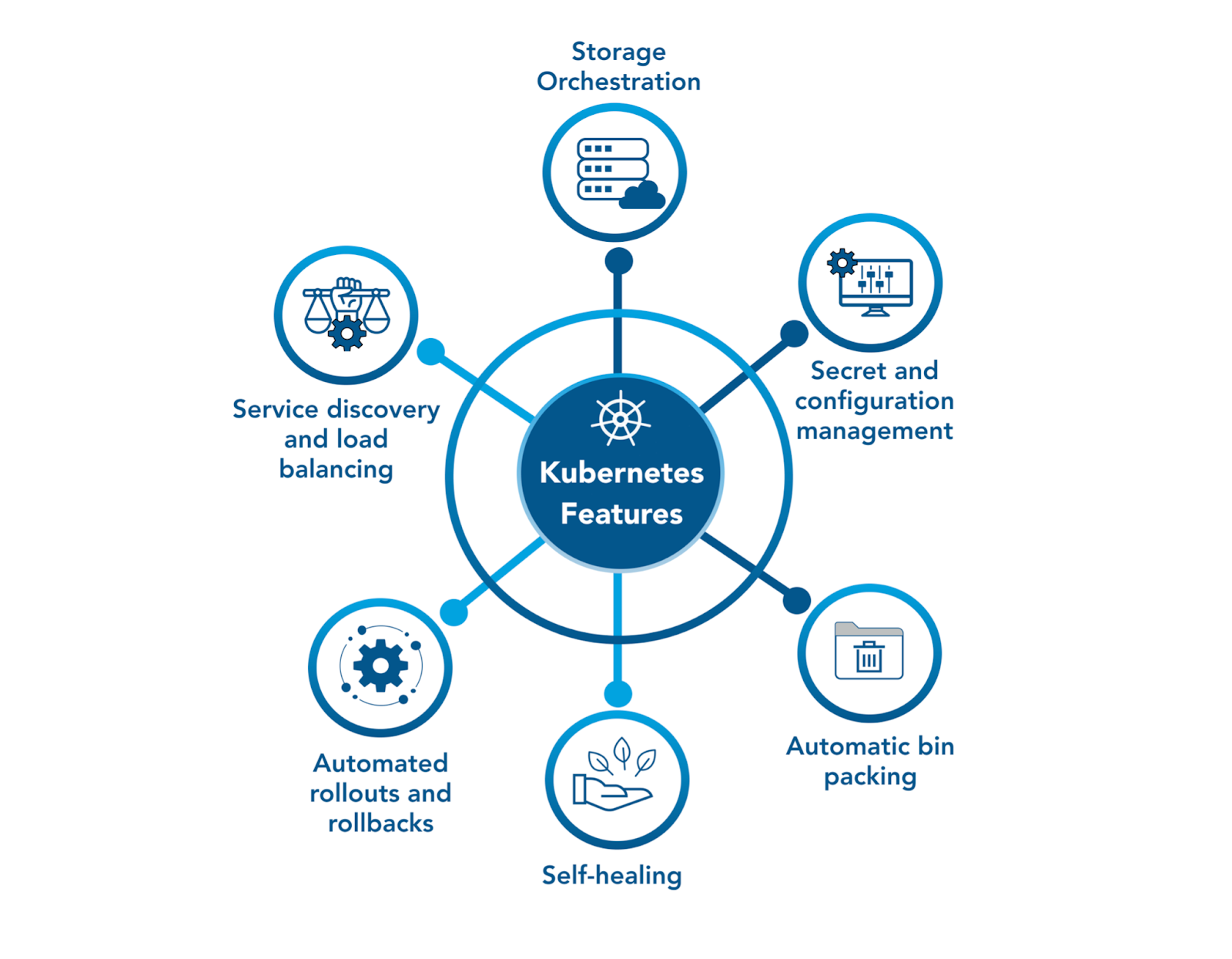 The Kubernetes features include orchestration, secret management, bin packing, self-healing, rollbacks, and load balancing.