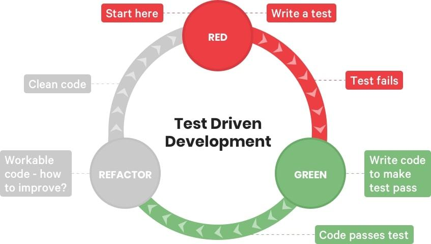 Test Driven Development cycle | Codica