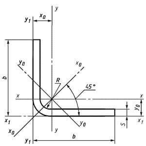 Характеристики уголка равнополочного гнутого