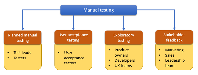 manual testing hierarchy