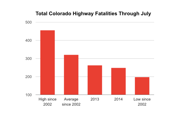 Marijuana Legalization - Traffic Fatalities in Colorado
