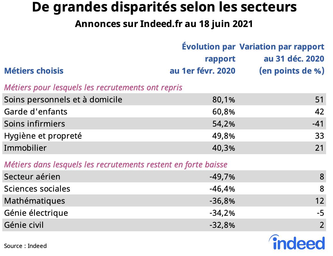 Le tableau illustre les disparités entre secteurs dans les annonces sur Indeed.fr au 18 juin 2021.