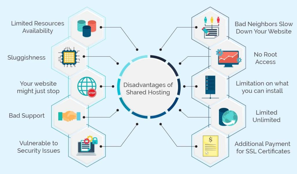 Disadvantages of shared hosting