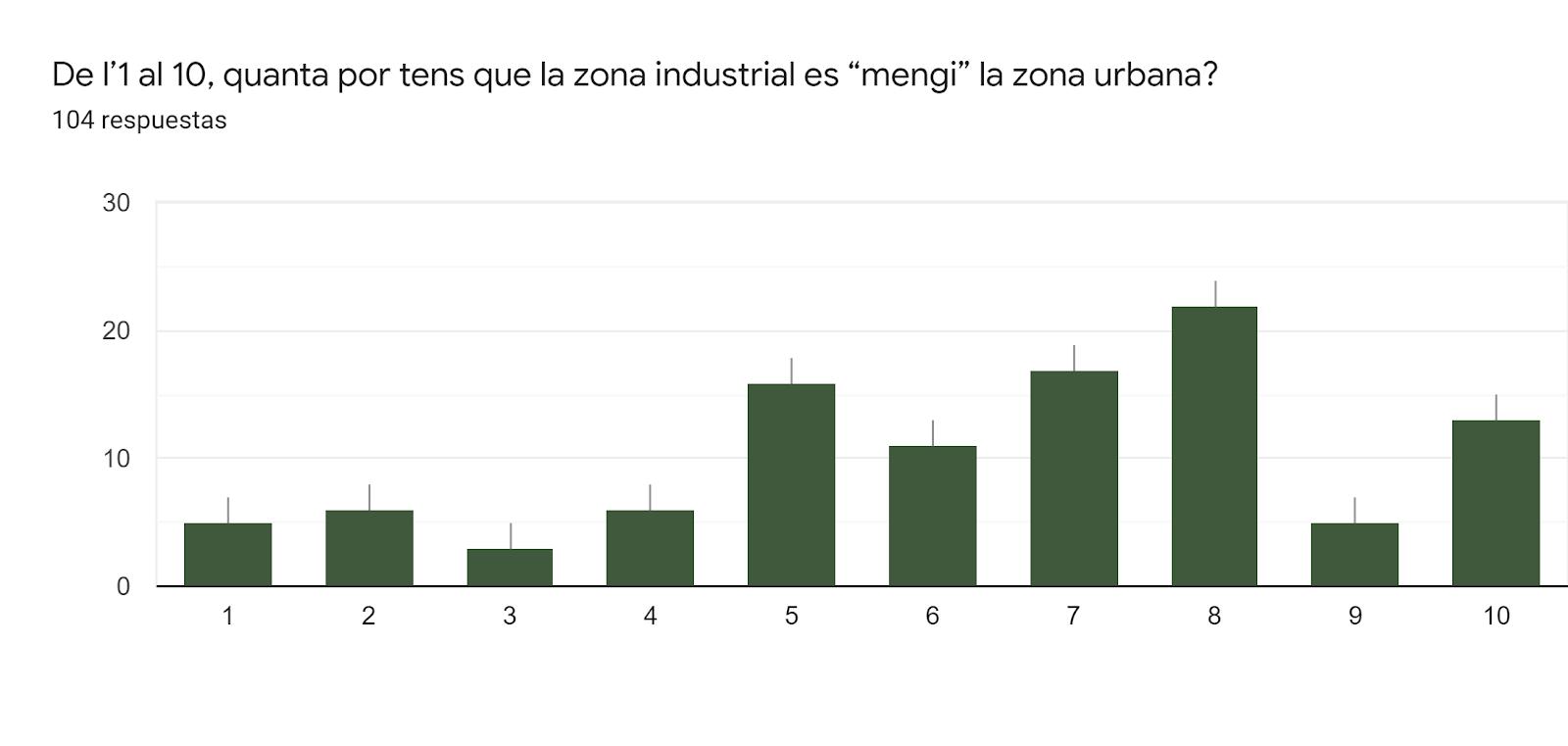 """Gráfico de respuestas de formularios. Título de la pregunta:De l'1 al 10, quanta por tens que la zona industrial es """"mengi"""" la zona urbana?. Número de respuestas:104 respuestas."""