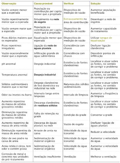 Tabela de problemas e soluções.