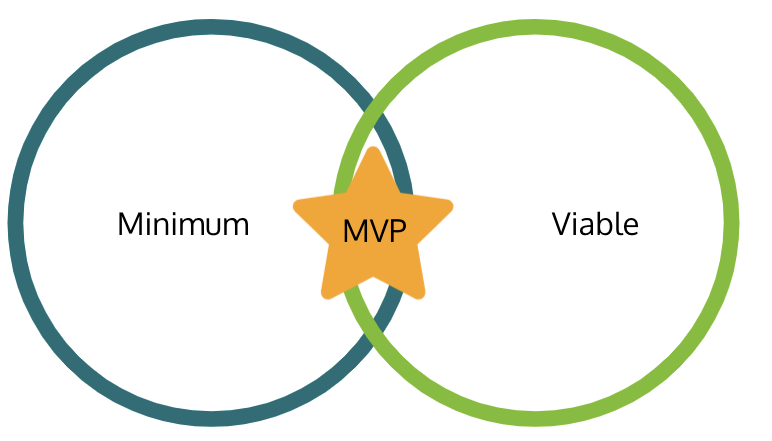 MVP presented as a common ground between minimum and viable