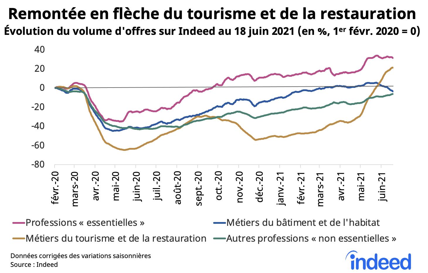 Le graphique en courbes illustre la reprise des recrutements en France dans différents secteurs et l'évolution, en pourcentage, du volume d'offres au 18 juin 2021.
