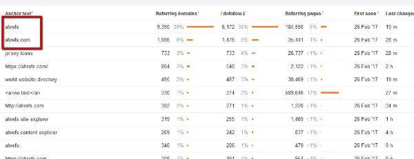 Tỉ lệ phần trăm link title thương hiệu Ahrefs