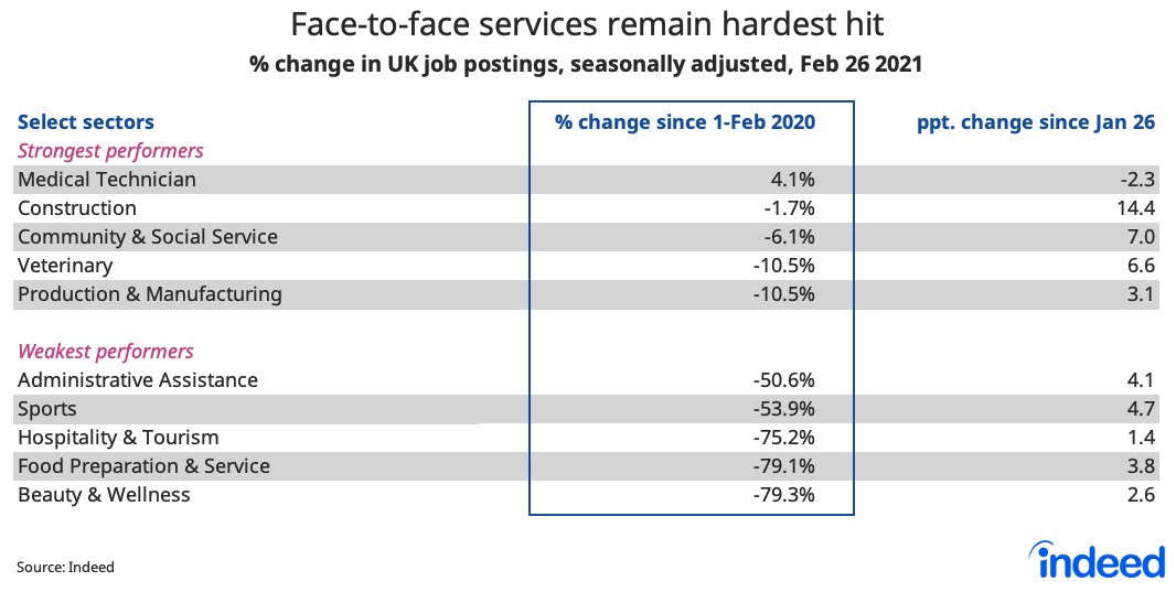 Table by industry showing face-to-face services remain hardest hit